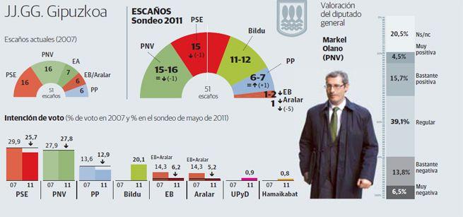 encuesta elecciones navarra 2007: